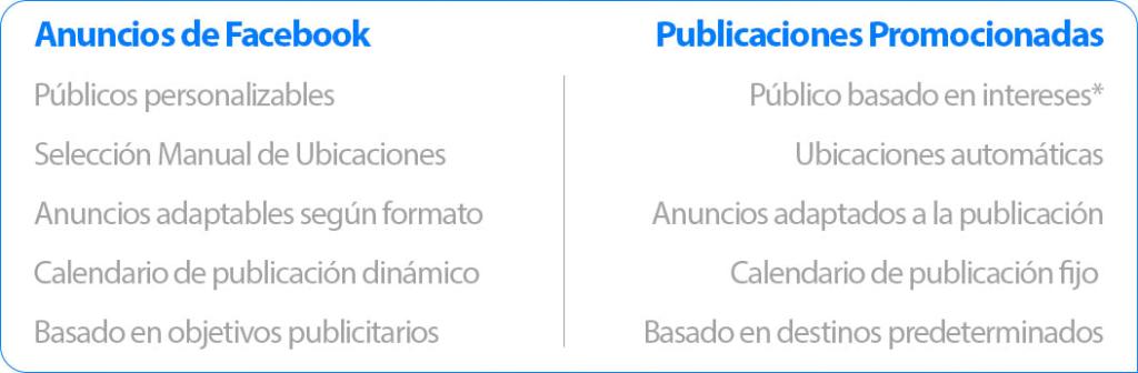 Diferencias entre publicaciones promocionadas